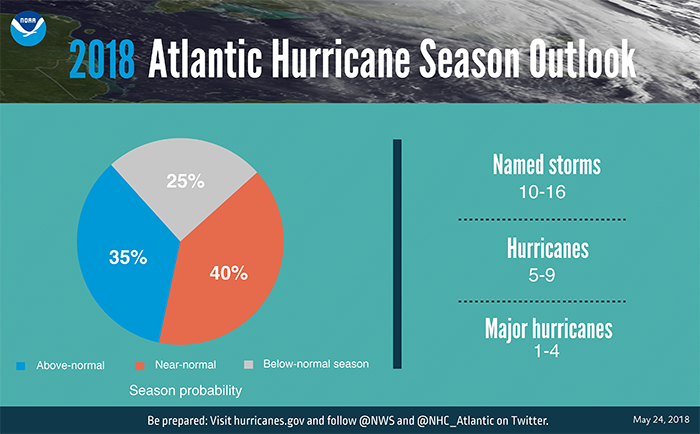 2018 Atlantic Hurricane Forecast